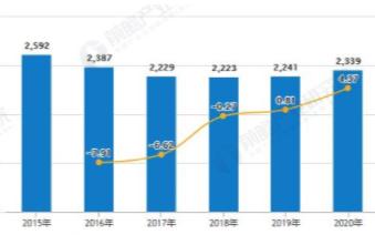 全球平板電腦出貨量大幅增長達2339萬臺,學生平板遭受沖擊