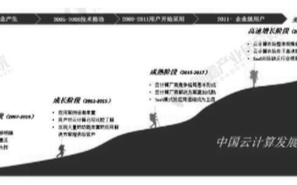 中国云计算市场规模快速增加,未来仍有较大的赶超空间