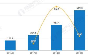 中国公共云市场规模增速较快,中国市场份额达到36.7%