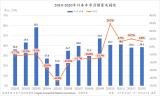 日本汽车销量迎来连续四个月的增长