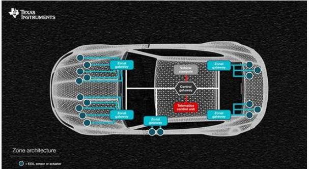 解析汽车电子ECU和区域架构优势