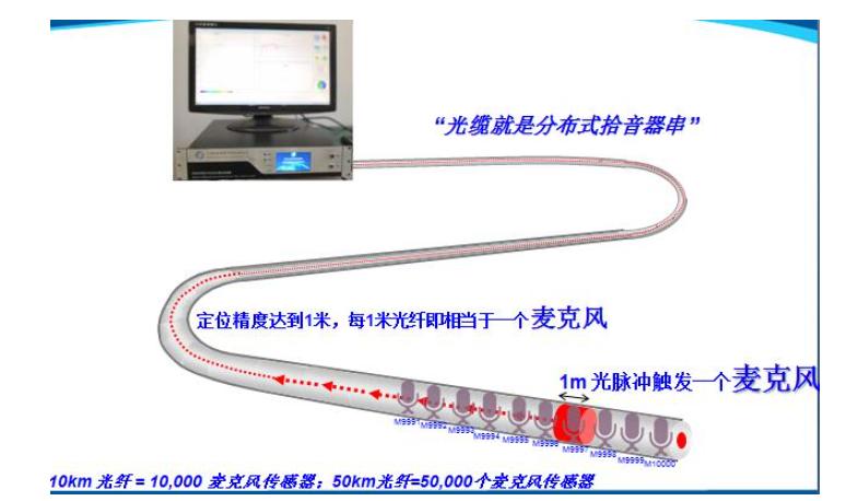 DAS测量原理 分布式光纤声波传感系统(DAS)基本原理