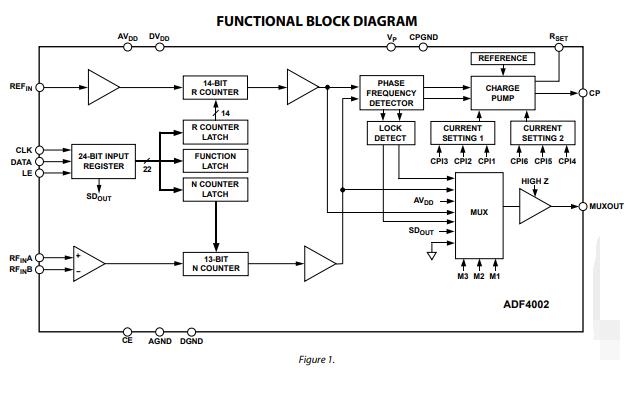 ADF4002频率合成器的数据手册免费下载