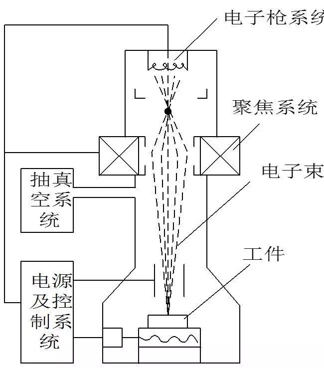 电子束加工的基本原理及主要应用_电子束焊机原理