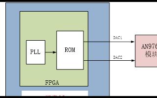 【紫光同創國產FPGA教程】【第二十一章】AD9767雙通道三角波產生例程