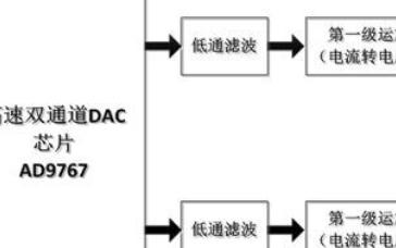 【紫光同創國產FPGA教程】【第二十章】AD9767雙通道正弦波產生例程