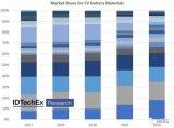 用于电动车电芯和电池组生产及组装的材料市场趋势