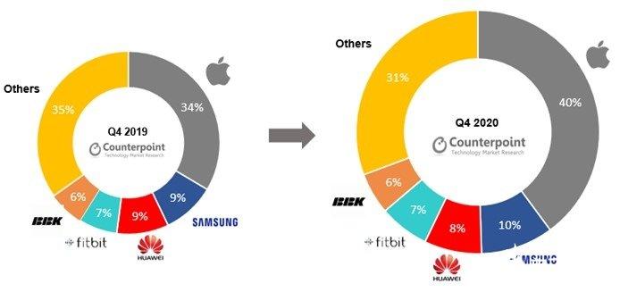 三星智能手表市场份额同比增长1%,苹果推动行业整体高端化