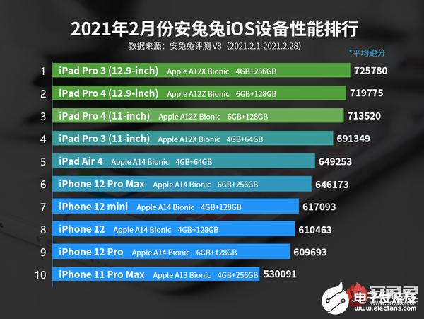 2月Android手机和iOS设备性价比排名公布,iPad Pro 3位于榜首