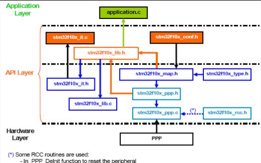STM32F101和STM32F103微控制器的固件函数库用户手册免费下载