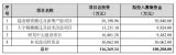 福能东方公告,拟向不超过35名特定投资者非公开发行股份