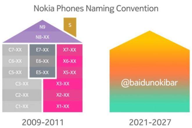诺基亚智能手机将采用新的命名规则