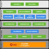 大唐高鸿信安联合兆芯推出设备可信安全解决方案