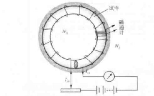 磁学基础与磁性材料的PDF电子书免费下载