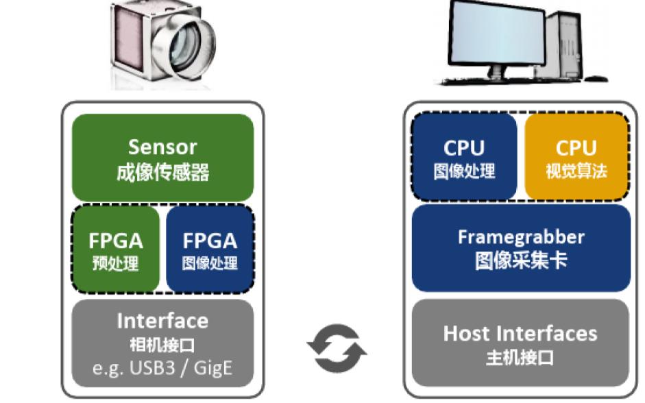 嵌入式工业相机在机器视觉中有什么样的应用