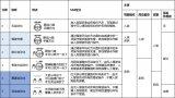 武汉42辆5G自动驾驶出租车已上路?