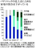 中国为何能够重振日本家电制造业?