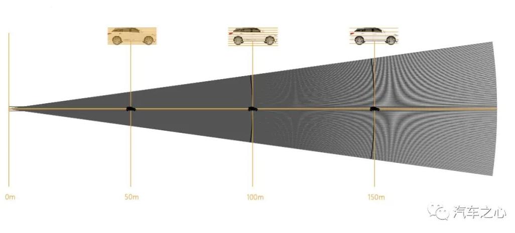 128线 数百万点频 195美金的车规级产品发行打破激光雷达上车瓶颈