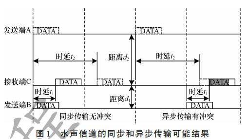 新型多链路传输介质访问控制协议