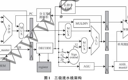 嵌入式RISC-V乱序执行处理器的设计方案