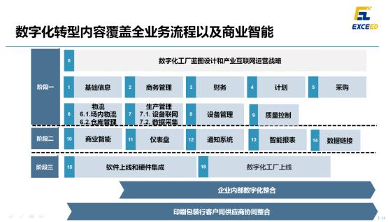 2月25日下午18微論壇印包行業專場在深圳成功舉行