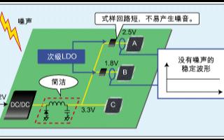 实现高性能和高速度应用的低漏失线性稳压器的设计
