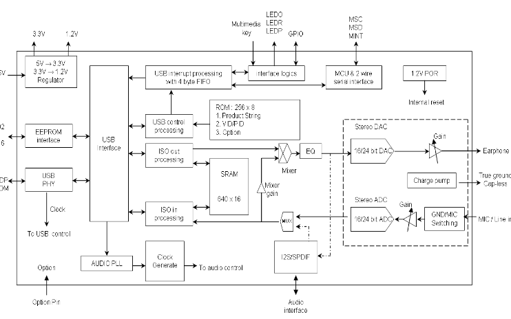 SSS1700单片USB音频控制器数据规范