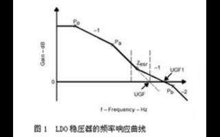 LDO穩壓器內部頻率補償電路及滿足系統穩定性要求...