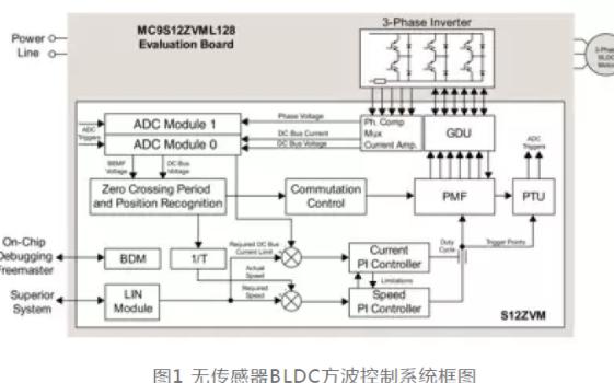 基于S127VM的車用無傳感器BLDC堵轉檢測