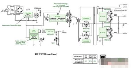 基于255 W ATX电源参考设计符合多种待机能耗标准的要求