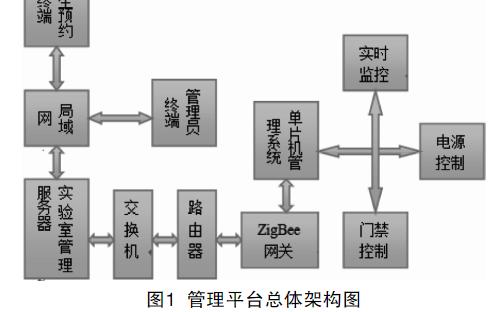 物联网实验室管理系统的设计方案