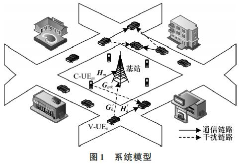 C-V2X无线资源管理算法的实验及结论