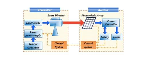 基于激光的无线电力传输(LWPT)技术