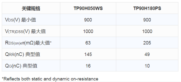 Transphorm向市场推出了两款新品,分别为TP90H180PS和TP90H050WS