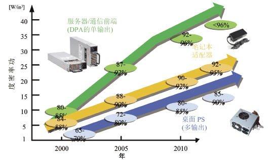 通过新拓扑结构和功率器件提高系统效率和功率密度