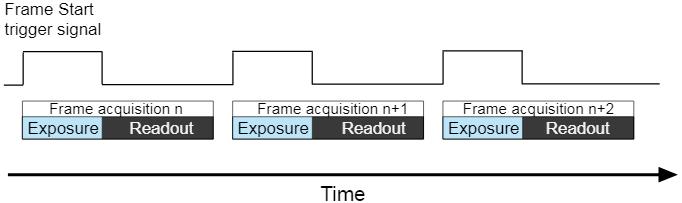 浅析工业相机的帧率 以及如何曝光