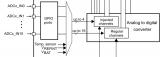 STM32 ADC基础内容