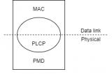 802.11 MPDU幀格式的描述及應用