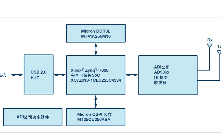 ADALM-PLUTO主动学习模块的使用手册