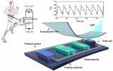 一种新型MXene/BP半导体薄膜基自供电柔性感知集成系统