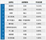 一旦日本斷供,大批工業制造將陷入停擺危機