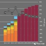 全球芯片总体处于缺货涨价状态,CMOS图像传感器...