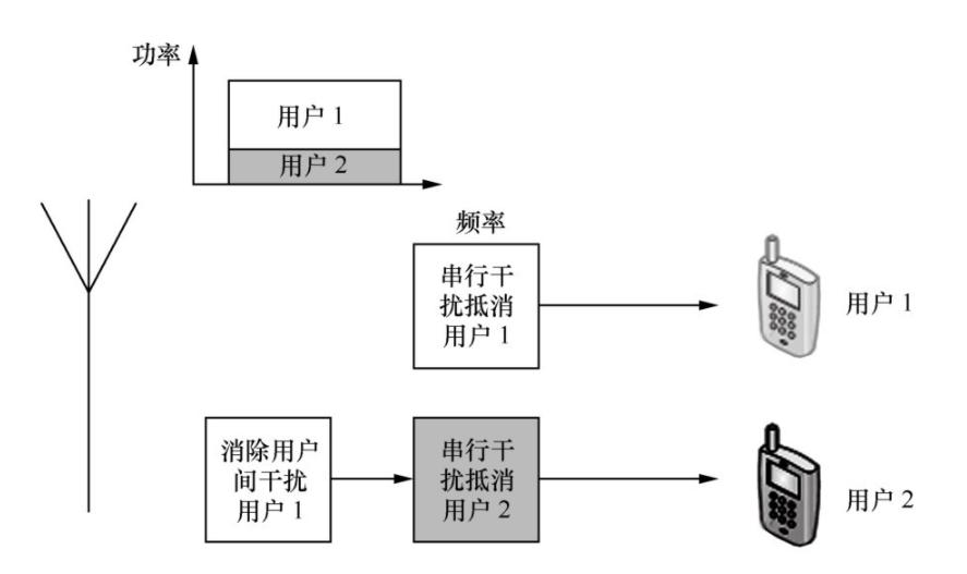 NOMA与OFDM比较 NOMA系统原理分析