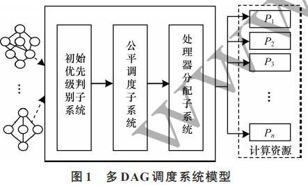 EDA多任務流調度算法實驗設計