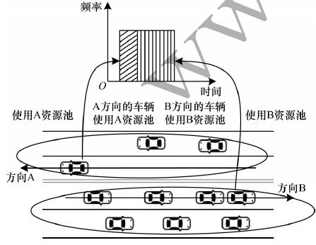 LTE-V2X车联网资源分配算法及设计方案