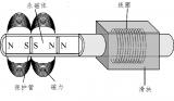 直線電機為什么廣泛應用在工業自動化設備?
