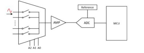 多通道的模拟量电路测量方案