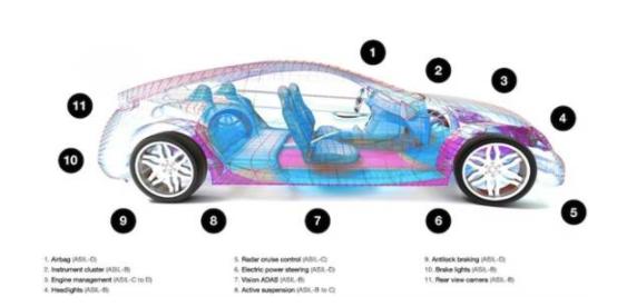 解析智能驾驶关键技术:LPDDR5