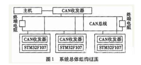 基于CAN总线的智能节点监测以及测试数据