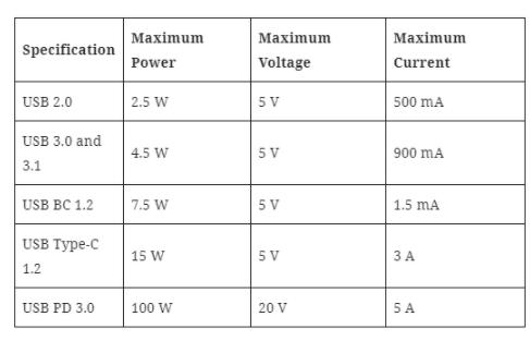 基于USB的电源的吸引力及USB Type-C传输凭证